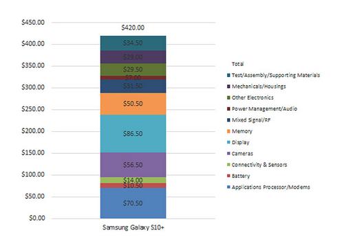 Bảng chi phí linh kiện cấu thành Galaxy S10+. Ảnh: TechInsight.
