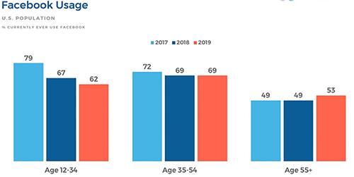 Biểu đồ lượng người dùng Facebook tại Mỹ qua các năm. Ảnh: Edison Research