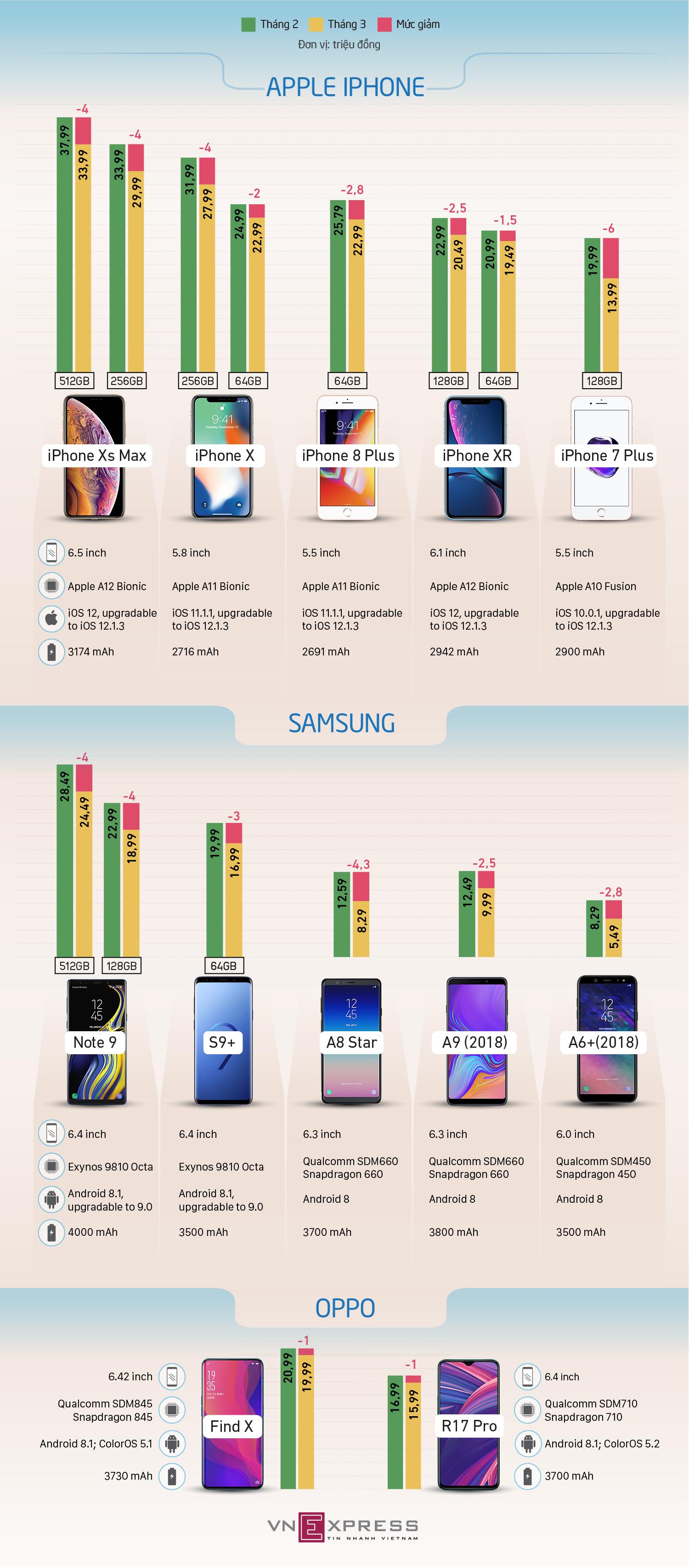 Loạt smartphone giảm giá nhiều nhất tháng 2