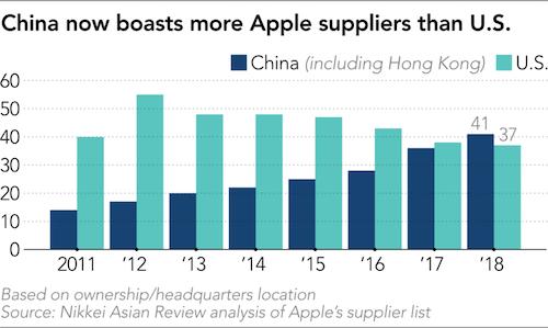 Số nhà cung cấp linh kiện cho Appletừ Trung Quốc (bao gồm Hong Kong) và Mỹ qua các năm. Ảnh: Nikkei