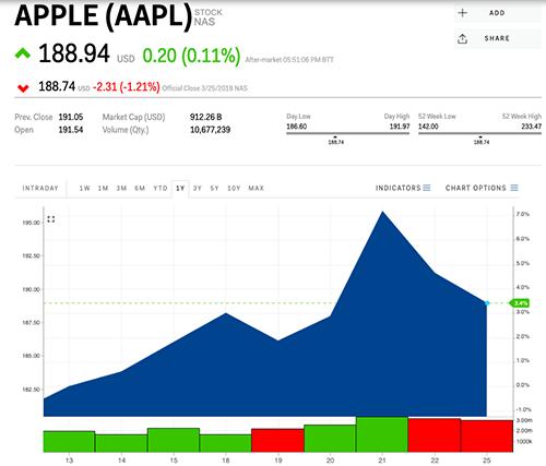 Cổ phiếu Apple giảm tới1,21% trước khi tăng nhẹ trở lại 0,11%.
