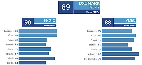 Huawei P30 Pro có camera vượt xa Galaxy S10+, iPhone XS Max - 2