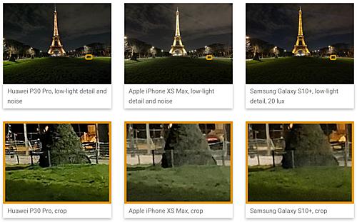 Huawei P30 Pro có lợi thế chụp thiếu sáng và khả năng zoom xa so với iPhone XS Max, Galaxy S10+. Ảnh: DxoMark.