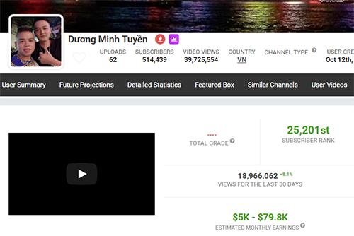 Kênh YouTube Dương Minh Tuyền có thể kiếm hàng trăm triệu đến cả tỷ đồngmỗi tháng, theo Socialblade.