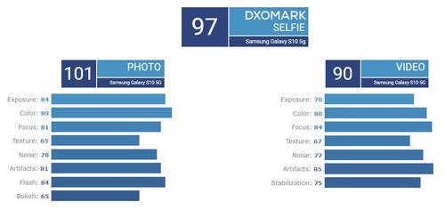 Điểm đánh giá camera trước Galaxy S10 5G của DxOMark.