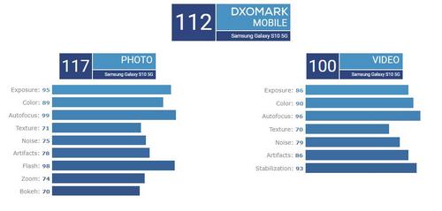 Điểm đánh giá camera sau Galaxy S10 5G của DxOMark.