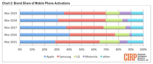 Thị phần của Apple (màu xanh da trời)tăng so với năm 2018 và vượt Samsung (màu đỏ).