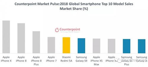 10 smartphone có doanh số tốt nhất thế giới 2018.