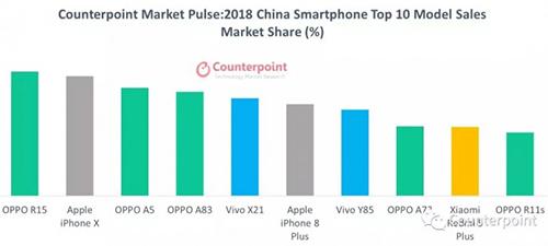 10 smartphone có doanh số tốt nhất Trung Quốc 2018.