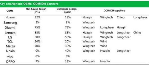 Xiaomi và Lenovo là những công ty nhờ nhà sản xuất thiết bị gốc ODM nhiều nhất.
