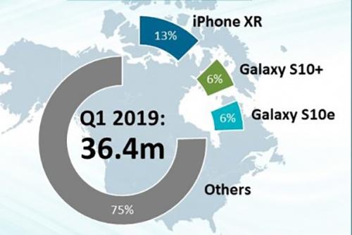 iPhone XR là smartphone bán chạy nhất tại Bắc Mỹ.
