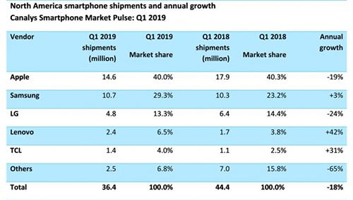 Thị phần smartphone tại Bắc Mỹ quý đầu 2019.