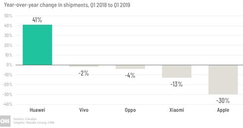 Mức tăng trưởng quý của các thương hiệu smartphone hàng đầu tại thị trường Trung Quốc.
