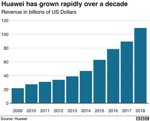 Huawei tăng trưởng nhanh chóng giai đoạn 2009 - 2018.