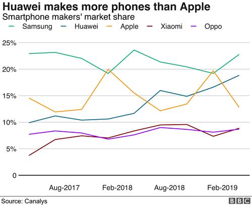 Thị phần smartphone Huawei hiện đứng thứ hai thế giới.