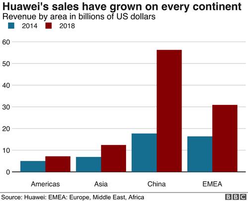 Doanh số bán sản phẩm Huawei tăng ở mọi châu lục.