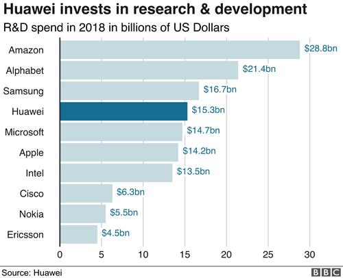 Đầu tư vào R&D của Huawei tăng mạnh, nằm trong top 5 thế giới năm 2018.