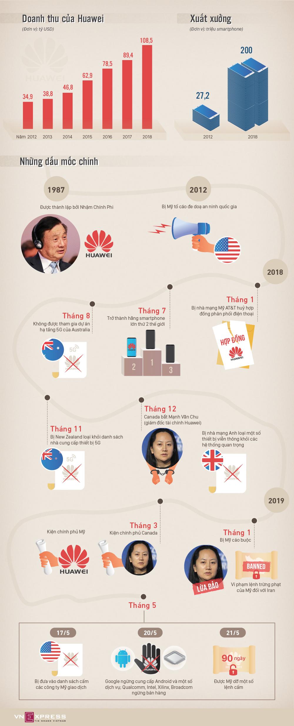 Toàn cảnh khủng hoảng Huawei trong cuộc chiến Mỹ - Trung