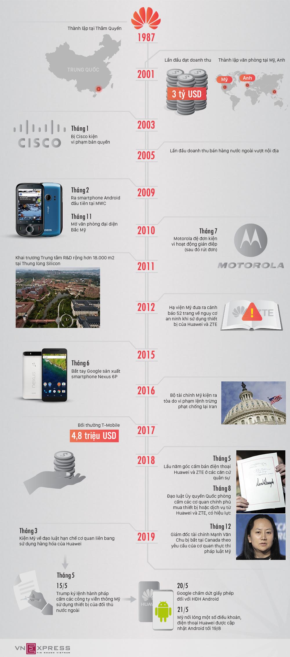 Huawei trục trặc với Mỹ thế nào trong 32 năm qua