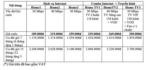 Gói cước Home của VNPT tăng gấp đôi tốc độ, hỗ trợ truyền hình 4k - 2