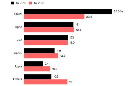 Huawei chiếm hơn một phần ba thị phần smartphone tại Trung Quốc, theo Canalys.