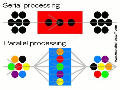 Xử lý tuần tự (ảnh trên) và xử lý song song (ảnh dưới). Ảnh: Explainthatstuff.