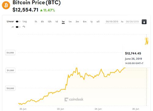 Giá Bitcoin liên tục tăng ba tháng gần đây, có lúc lên gần 13.000 USD.