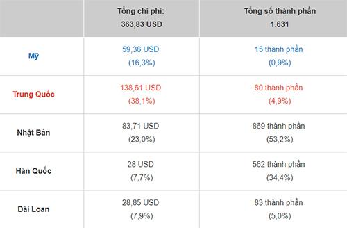Số lượng và giá trị linh kiện trên Huawei P30 Pro tính theo các khu vực sản xuất.