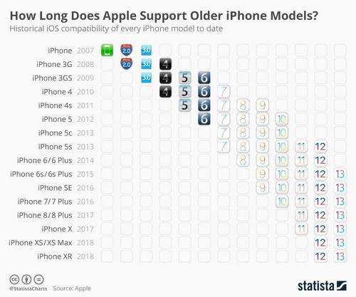 iPhone được cập nhật phiên bản iOS lớn theo thời gian. Nguồn: Statista.