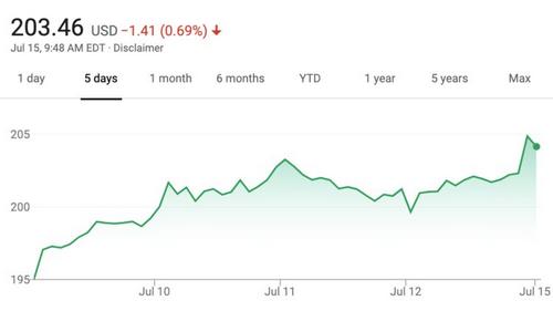 Giá cổ phiếu Facebook tăng gần 2% vào cuối tuần trước (12/7) và giảm nhẹ vào đầu tuần (15/7).