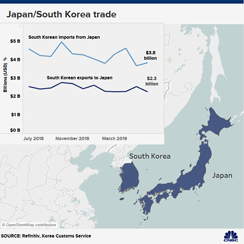 Thị trường xuất nhập khẩu Hàn Quốc - Nhật Bản có giá trị hàng tỷ USD.