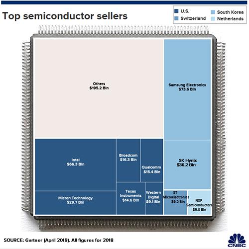 Samsung và SK Hynix là hai doanh nghiệp cung cấp linh kiện bán dẫn hàng đầu thế giới.