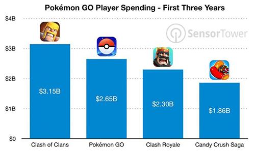 Doanh thu Pokemon Go vượt hầu hết game di động đang có mặt trên thị trường.