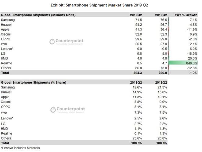 Bảng thống kê về số lượng máy bán ra và thị phần của Realme tính tới Qúy 02/2019 của Counterpoint Research.