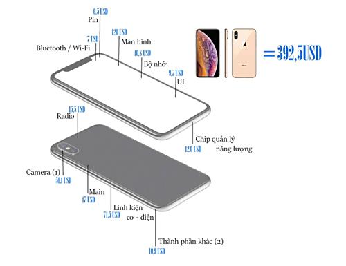 iPhone XS Max 64GB ra mắt 2018 có giá sản xuất 392,5 USD, trong đó: (1) - Đã bao gồm cảm biến TrueDepthTrueDepth, camera trước; (2) - Thành phần khác bao gồm: Bộ sạc, tai nghe, USB, cảm biến. Giá bán của sản phẩm trên thị trường là 1.099 USD. Ảnh: Ngọc Bình.