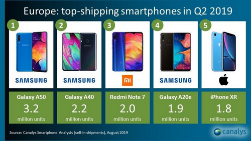 5 smartphone bán chạy nhất châu Âu quý II/2019.