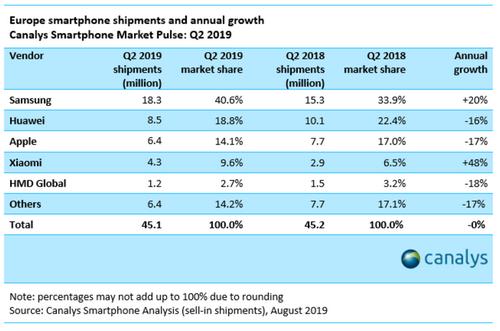 Thị phần smartphone quý II/2019 tại châu Âu.