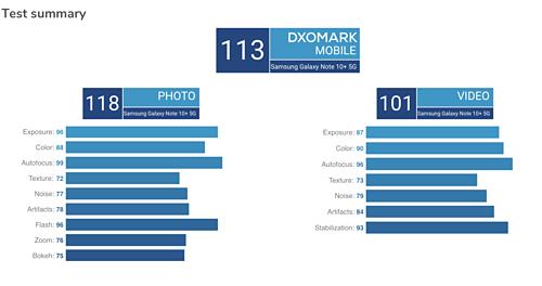 Điểm đánh giá chi tiết camera của Galaxy Note 10+ 5G. Máy cũng đạt