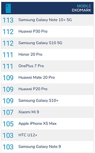 Samsung và Huawei cạnh tranh gay gắt về công nghệ camera trên smartphone gần đây.