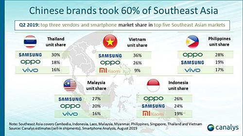 Hơn 60% lượng smartphone xuất xưởng tại Đông Nam Á thuộc về các thương hiệu Trung Quốc.