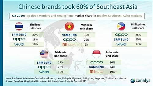 Smartphone Trung Quốc chiếm tới 60% thị phần tại Đông Nam Á.