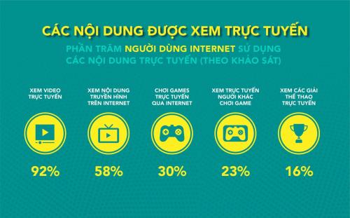 Các chỉ số về tỷ lệ người dung tiêu thụ các nội dung trên interner được thống kê trong GlobalWeb Index. Nguồn: We are social.