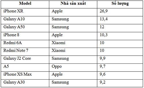 iPhone XR là smartphone bán chạy nhất Mỹ - 1