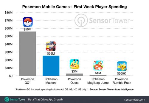 Doanh thu các game về Pokemon sau một tuần ra mắt.