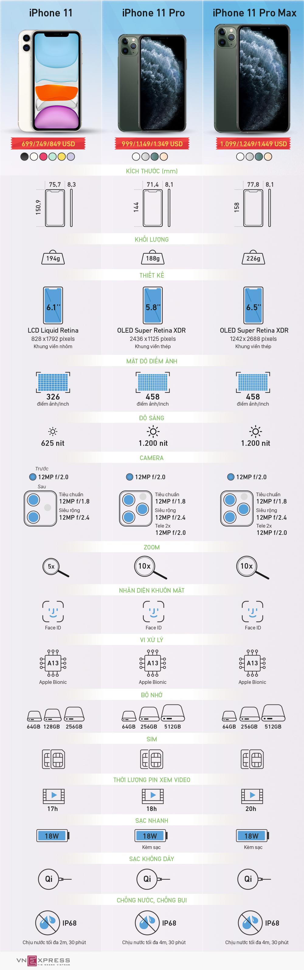 So sánh bộ ba iPhone 11