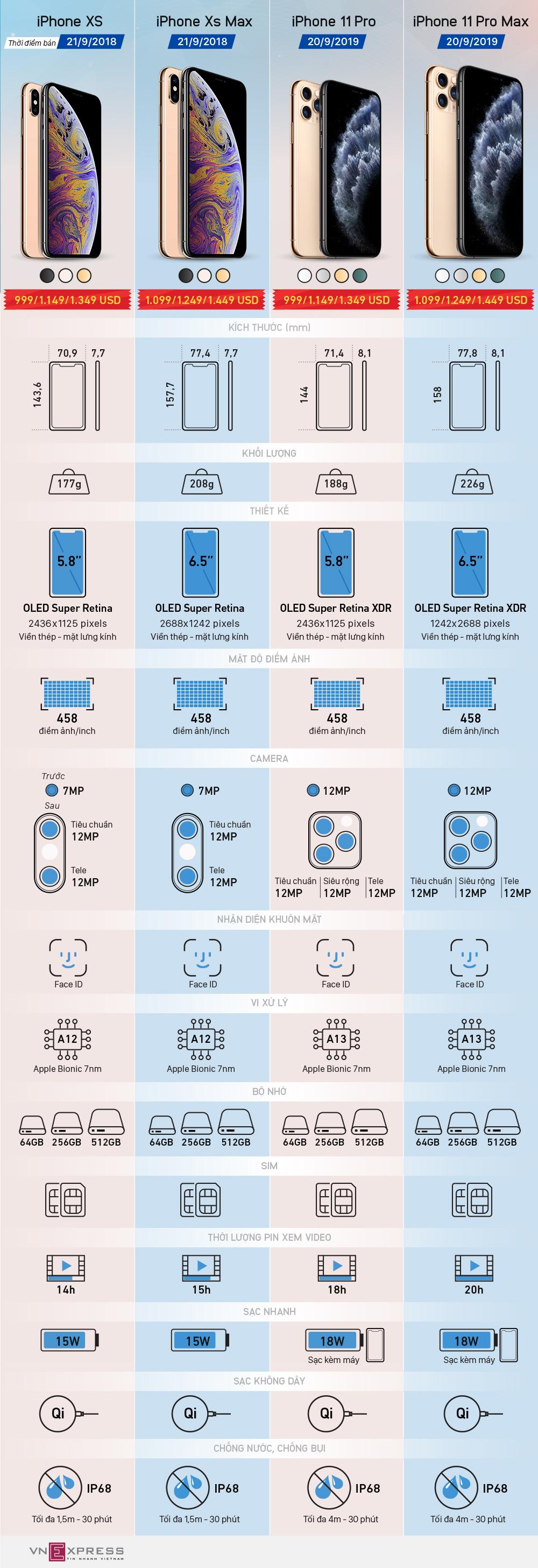 iPhone 11 Pro khác gì iPhone XS
