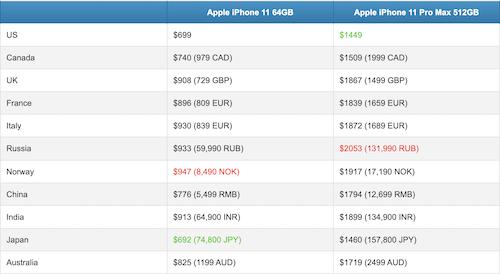iPhone vẫn là mẫu smartphone đắt giá nhất hiện nay.