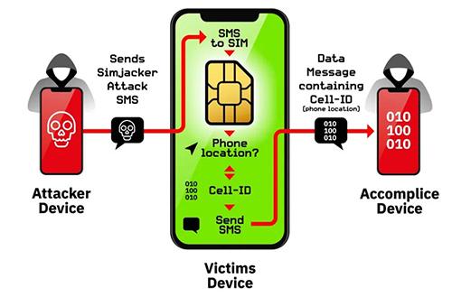 Mô hình tấn công của hacker thông qua lỗ hổng SimJacker.