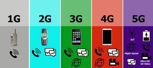 Các thế hệ mạng di động. Nguồn: Free-wifi-hotspot.