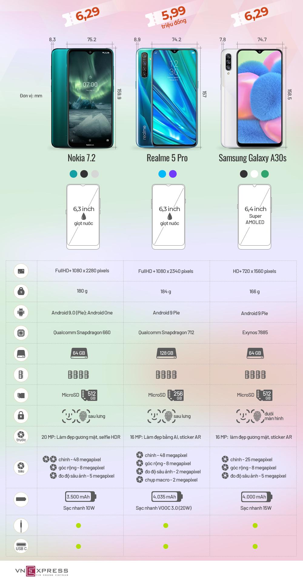 Ba smartphone giá 6 triệu đồng đọ sức